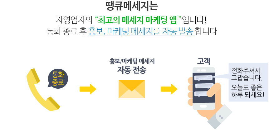 땡큐 메세지는 자영업자의 최고의 메세지 마케팅 앱입니다. 통화 종료 후 홍보 마케팅 메세지를 자동 발송합니다.